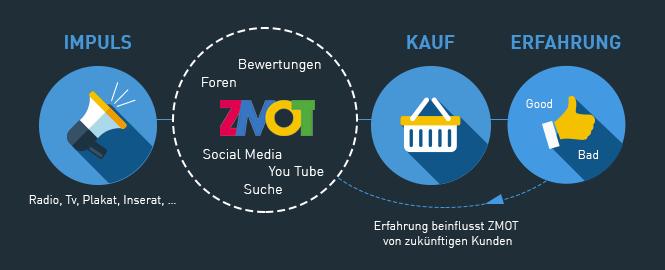 customer_journey_skizze2